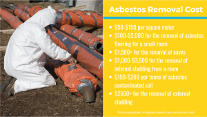 asbestos removal Sydney cost breakdown charts