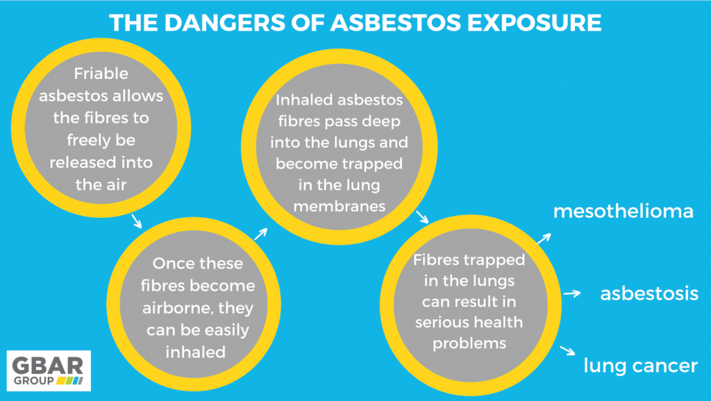 dangers of friable asbestos chart