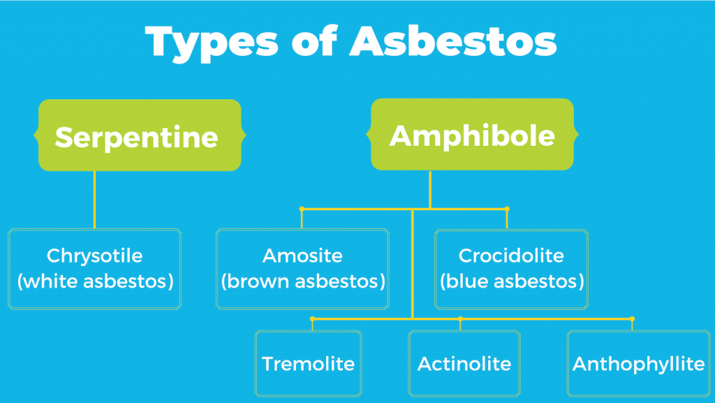 types of asbestos materials